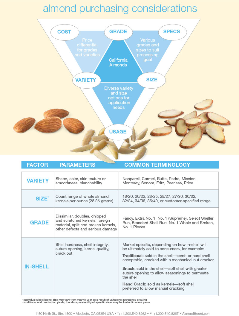 Almond-Purchasing-Considerations